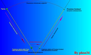 Schema di traslazione dimensionale.