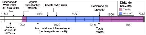 Fonte immagine: http://it.wikipedia.org/wiki/Guglielmo_Marconi#Le_contestazioni_di_Nikola_Tesla