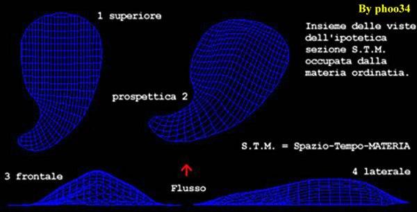 """Schema sintetico della curvatura del """"petalo-tempo-Materia"""""""