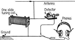Fonte immagine :http://it.wikipedia.org/wiki/Radio_a_galena