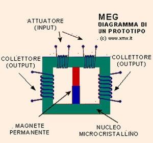 Fonte immagine: http://www.progettomeg.it/tecnica.html