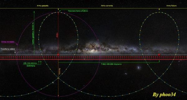 Fonte immagine di sfondo: http://www.link2universe.net/2012-02-21/quanto-e-grande-la-via-lattea/