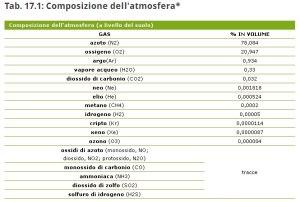 Fonte della tabella: http://www.sapere.it/sapere/strumenti/studiafacile/scienza/Il-clima/Atmosfera/La-composizione-chimica-dell-atmosfera.html