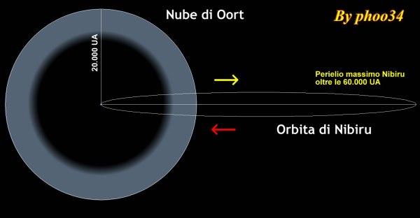 L'orbita ellittica di Nibiru si estenderebbe oltre la nube di Oort