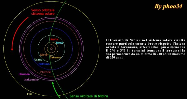Ingrandimento dell'orbita di Nibiru all'interno del sistema solare