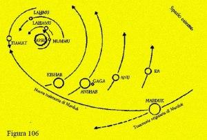 Fonte immagine: http://altragenesi.blogspot.it/2015/09/lepica-della-creazione-parte-2-ed.html