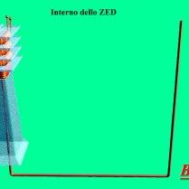 Schema dello ZED